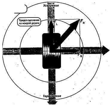 «Круговая диаграмма» Камма: пределы сцепления покрышки с ходовой поверхностью.
