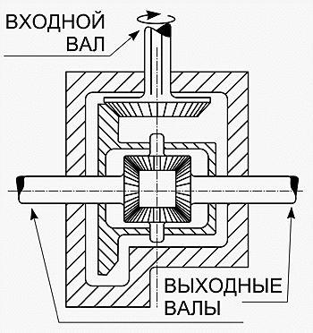 Дифференциал – простой шестеренный механизм. А нрав на диво зловредный.