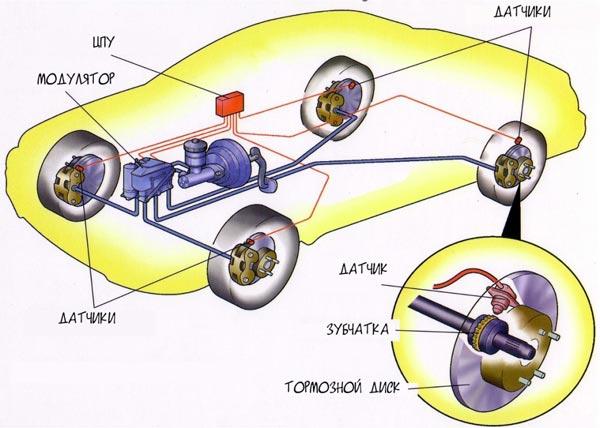 ABS: 4 датчика скорости,