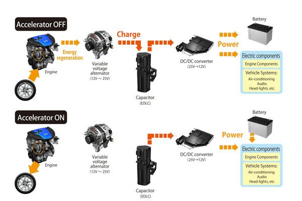 Схема роботи системи i-ELOOP (системи рекуперації енергії гальмування)