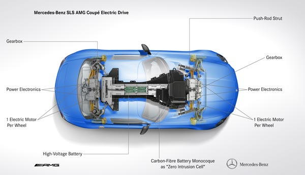Компоновка суперкара Mercedes-Benz SLS AMG Coupe Electric Drive